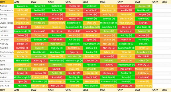 Fantasy Football First round picks