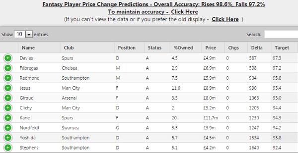 Fantasy Premier League Price Changes