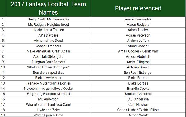 Funniest Fantasy Team Names