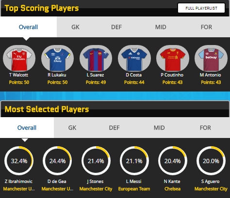 Motd Fantasy Footy Top Players