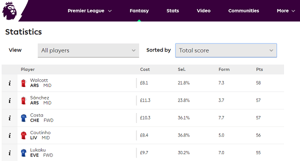 Premier League Fantasy Score Points