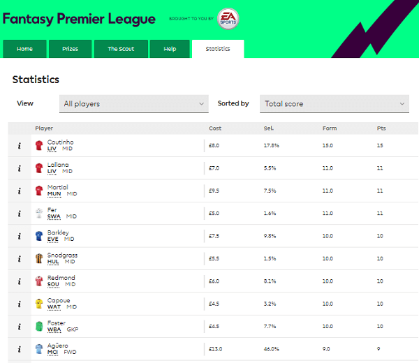 Barclays Fantasy Football Players Score