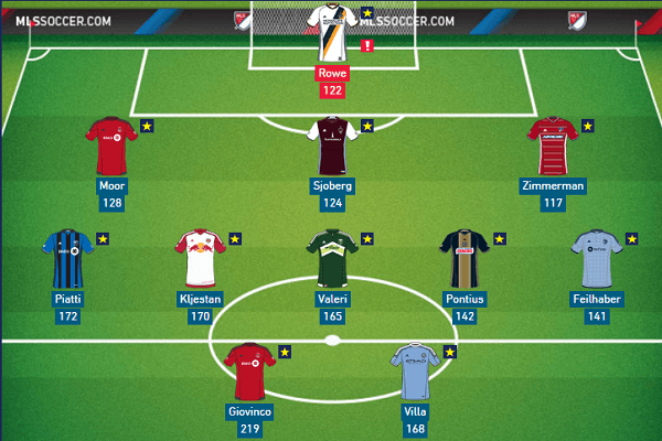 MLS Fantasy Soccer Dream Team