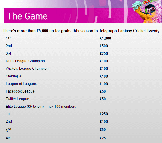 Telegraph Fantasy Cricket Prizes
